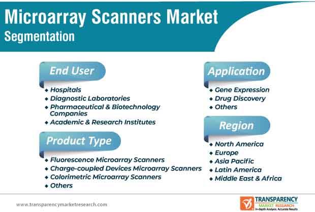 microarray scanners market segmentation