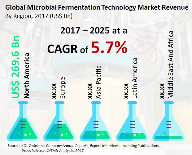 microbial fermentation technology market