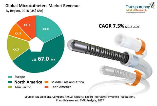 microcatheters-market.jpg