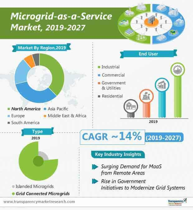 microgrid as a service market infographic