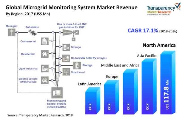 Microgrid Monitoring Systems  Market Insights, Trends & Growth Outlook