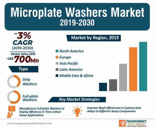 microplate washer market infographic