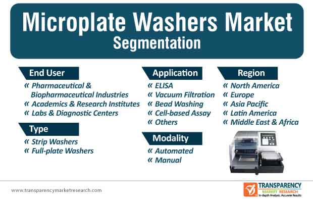 microplate washer market segmentation