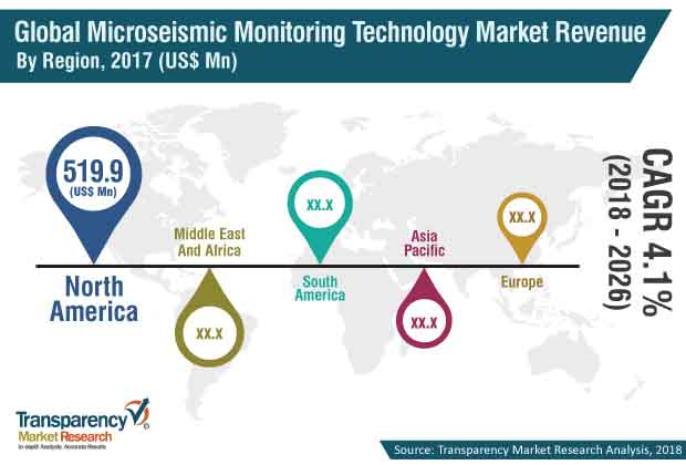 microseismic monitoring technology market