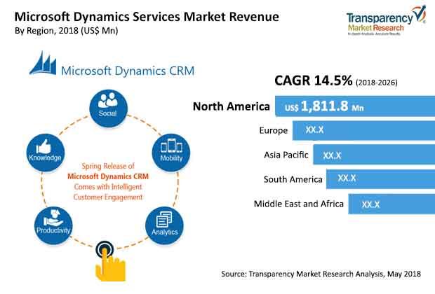 microsoft dynamics services market
