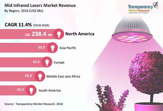mid infrared lasers market