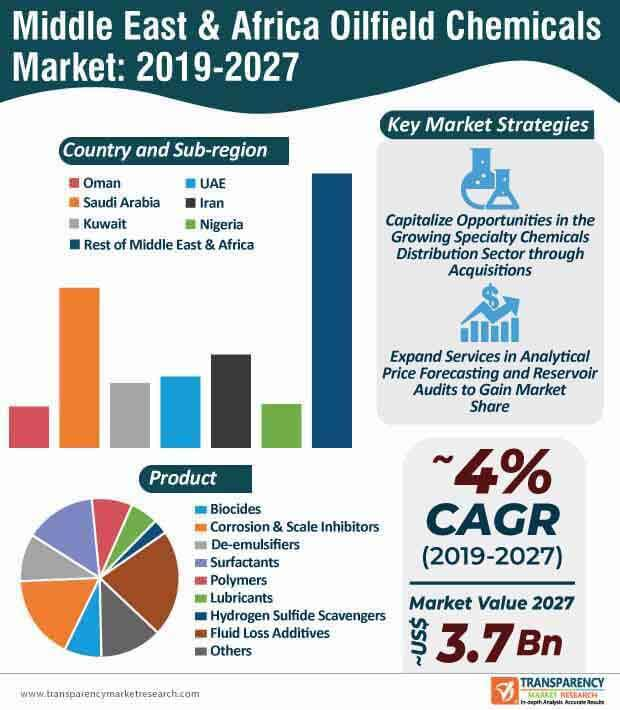 Middle East & Africa Oilfield Chemicals  Market Insights, Trends & Growth Outlook