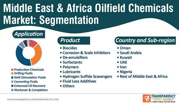 middle east and africa oilfield chemicals market segmentation