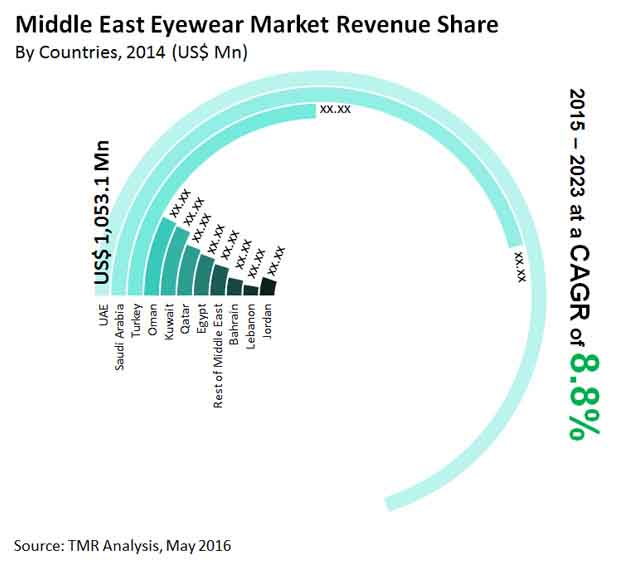 middle-east-eyewear-market