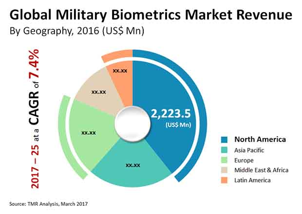 military biometrics market