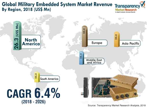 military ebedded system market