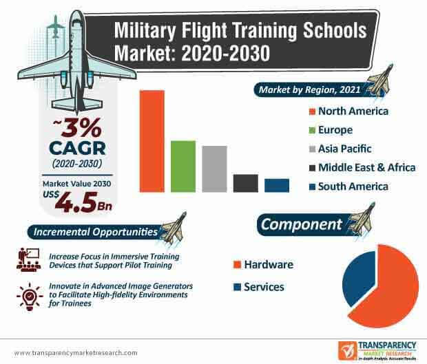 military flight training schools market infographic