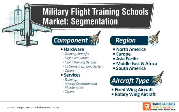 military flight training schools market segmentation