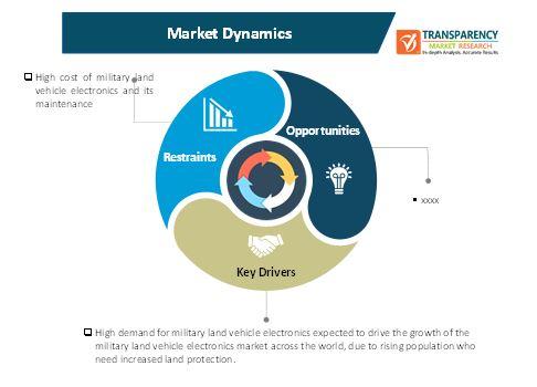 military land vehicle electronics market 1