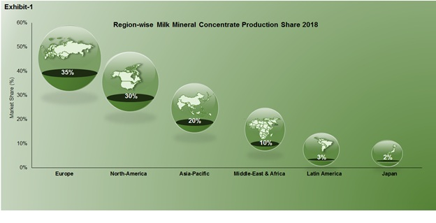 milk mineral concentrate market