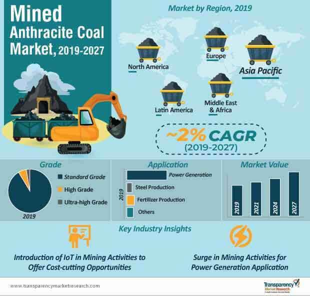 mined anthracite coal market infographic