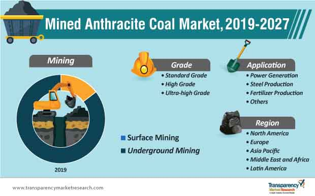 mined anthracite coal market segmentation