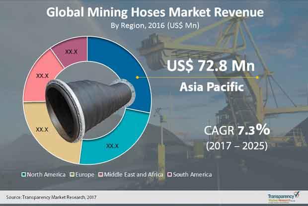 mining hoses market
