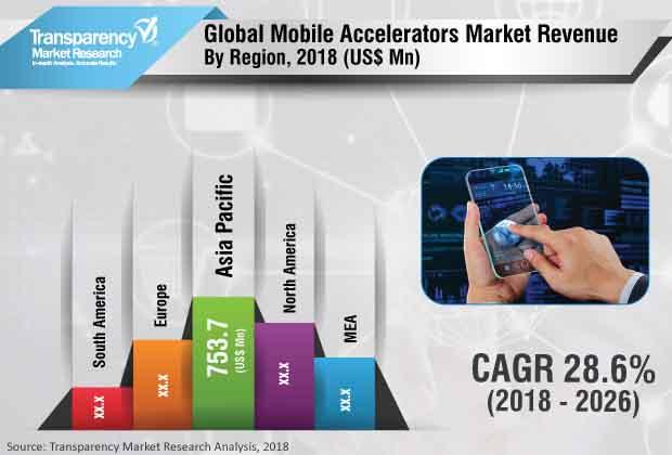 mobile-accelerator-market.jpg