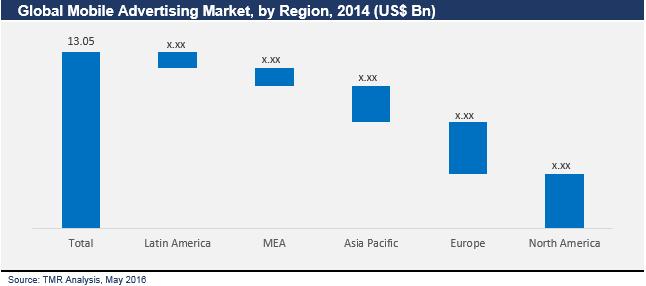 mobile-advertising-market