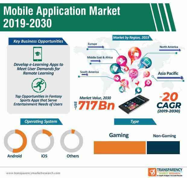 mobile applications market infographic