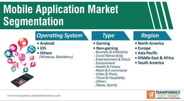 mobile applications market segmentation