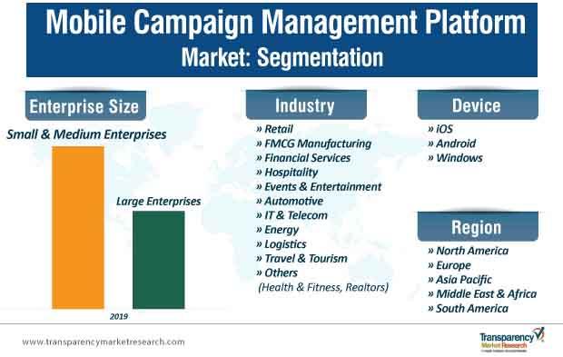 mobile campaign management platform market segmentation