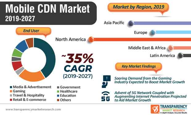 mobile cdn market infographic