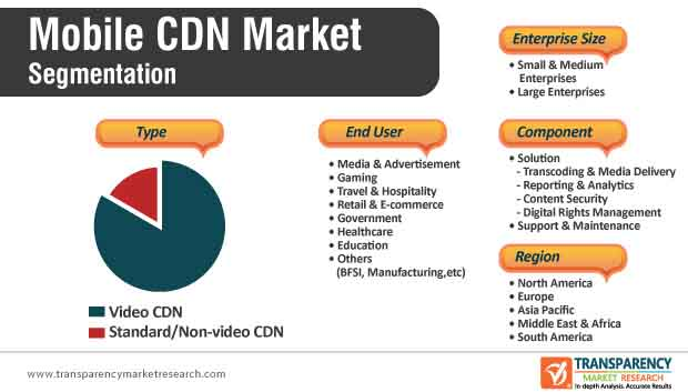 mobile cdn market segmentation
