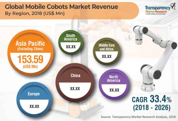 Mobile Cobots  Market Insights, Trends & Growth Outlook