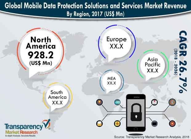 mobile-data-protection-solutions-services-market.jpg