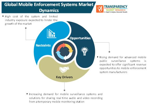 mobile enforcement systems market 1