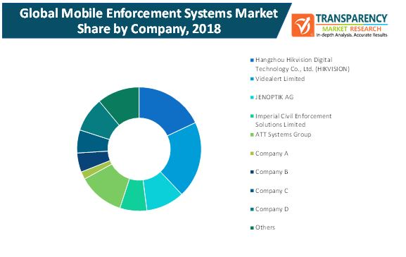 mobile enforcement systems market 2