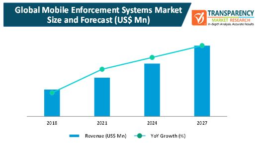 mobile enforcement systems market