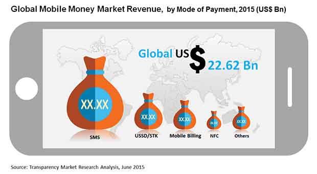 mobile-money-market