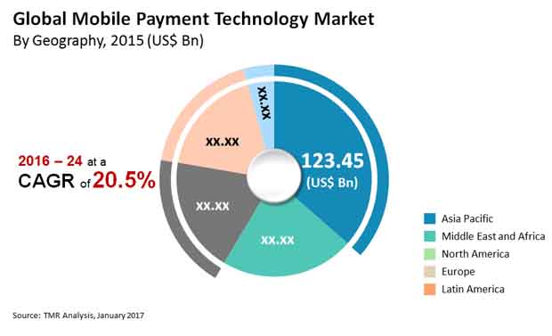 mobile payment technology market