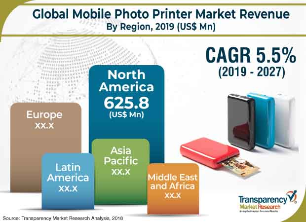 mobile photo printer market