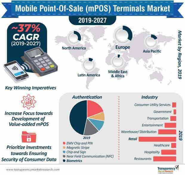 mobile point of sale terminals market infographic
