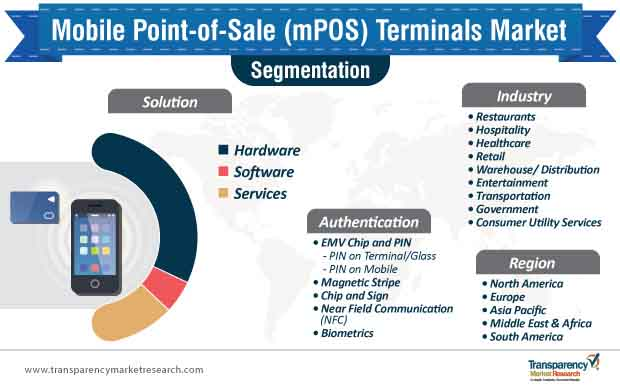 mobile point of sale terminals market segmentation