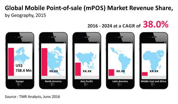 mobile-point-sale-market