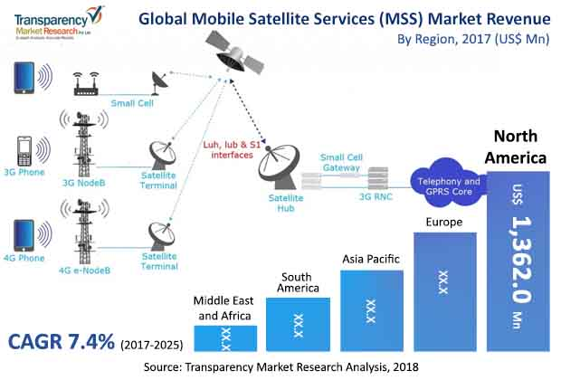 mobile satellite services (mss) market