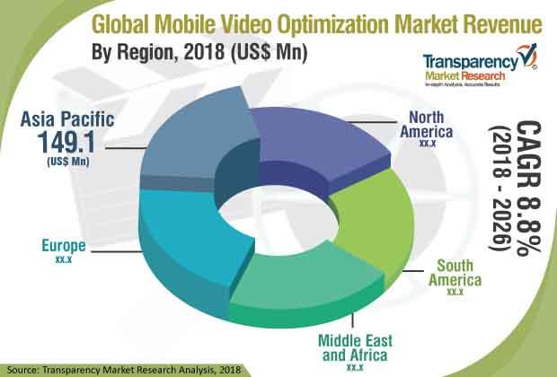 Mobile Video Optimization  Market