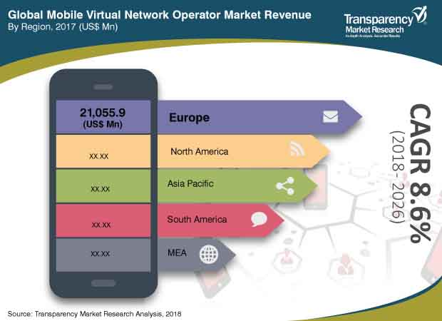 Mobile Virtual Network Operator (MVNO)  Market Insights, Trends & Growth Outlook