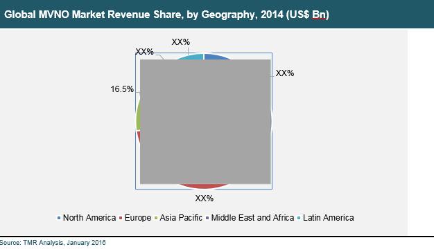 mobile-virtual-network-operator-market