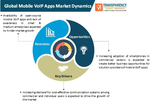 mobile voip apps market dynamics
