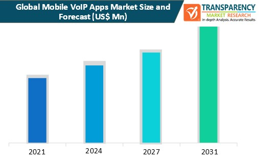 mobile voip apps market size and forecast