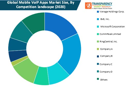 mobile voip apps market size by competition landscape