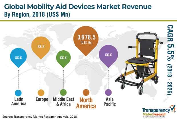 mobility aid dvices market