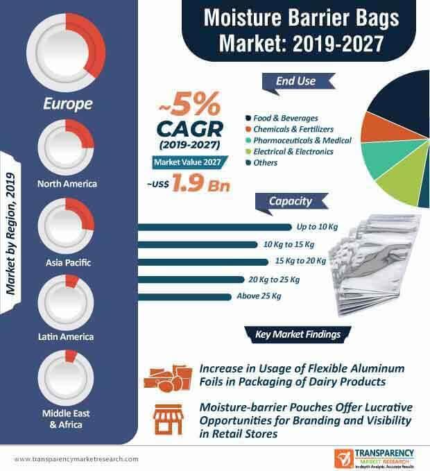 Moisture Barrier Bags  Market Insights, Trends & Growth Outlook
