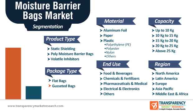 moisture barrier bags market segmentation